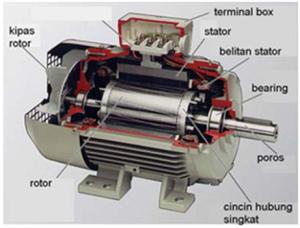 Image Result For Konstruksi Generator Induksi