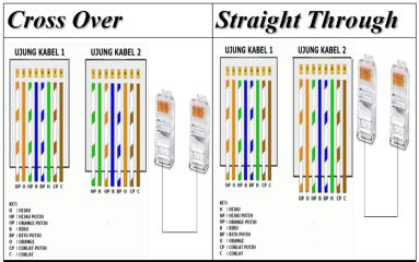 konfigurasi kabel LAN Straight dan Cross, staight cable, cross cable, UPT cable, LAN cable, Padang, Indonesia
